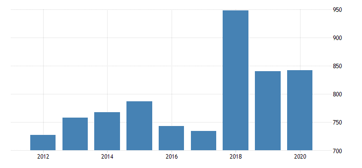 united states real gross domestic product by industry private industries nondurable goods manufacturing paper products manufacturing for massachusetts fed data