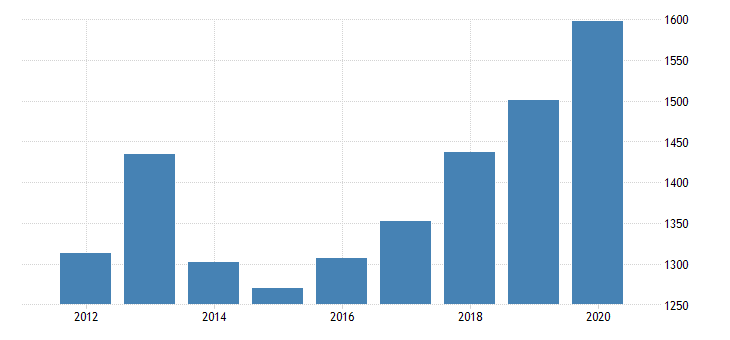 united states real gross domestic product by industry private industries nondurable goods manufacturing paper products manufacturing for michigan fed data