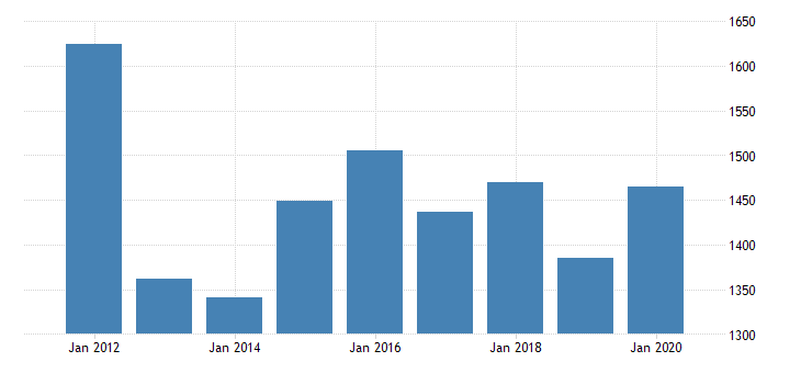united states real gross domestic product by industry private industries nondurable goods manufacturing paper products manufacturing for minnesota fed data