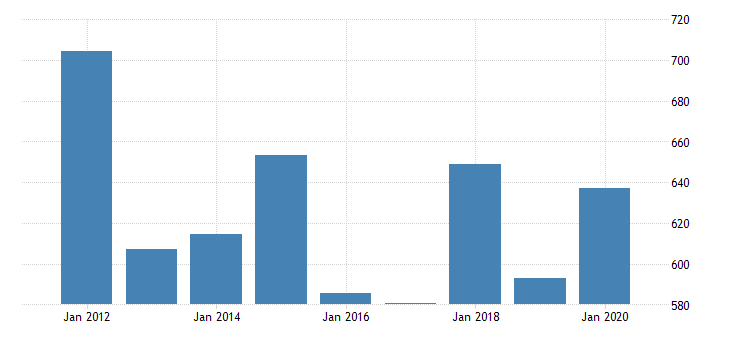 united states real gross domestic product by industry private industries nondurable goods manufacturing paper products manufacturing for mississippi fed data