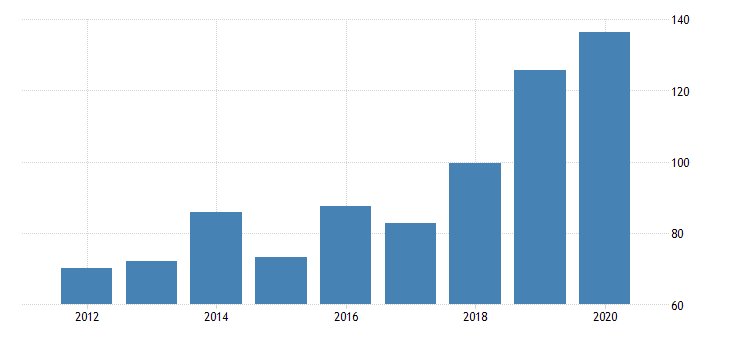 united states real gross domestic product by industry private industries nondurable goods manufacturing paper products manufacturing for nevada fed data