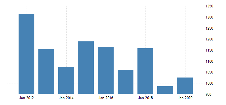 united states real gross domestic product by industry private industries nondurable goods manufacturing paper products manufacturing for new jersey fed data