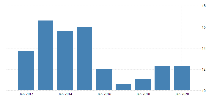 united states real gross domestic product by industry private industries nondurable goods manufacturing paper products manufacturing for north dakota fed data