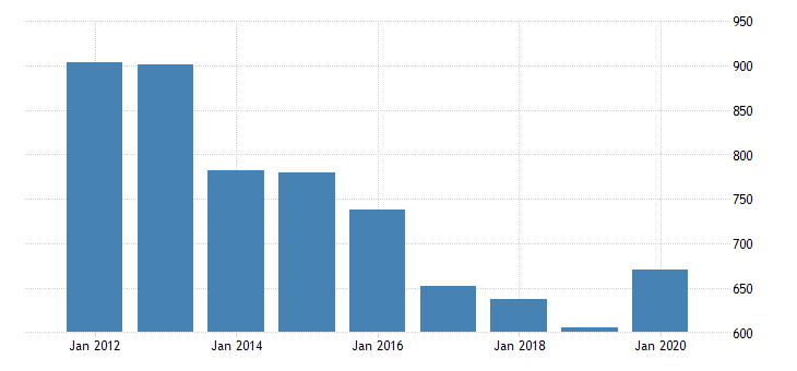 united states real gross domestic product by industry private industries nondurable goods manufacturing paper products manufacturing for oregon fed data