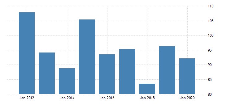 united states real gross domestic product by industry private industries nondurable goods manufacturing paper products manufacturing for rhode island fed data