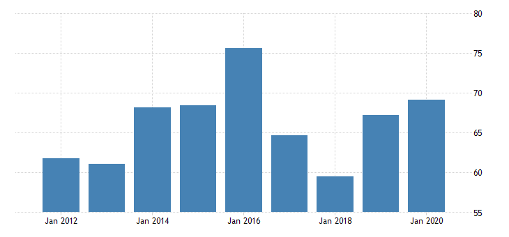 united states real gross domestic product by industry private industries nondurable goods manufacturing paper products manufacturing for vermont fed data