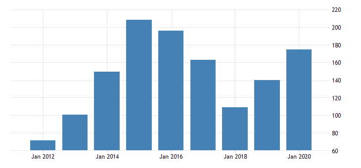 united states real gross domestic product by industry private industries nondurable goods manufacturing petroleum and coal products manufacturing for arizona fed data