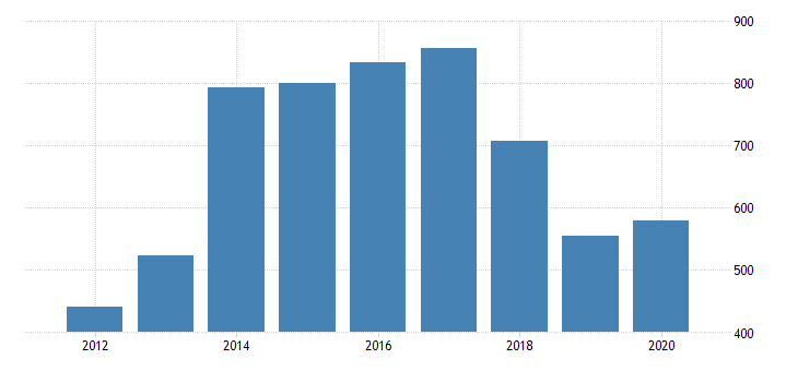 united states real gross domestic product by industry private industries nondurable goods manufacturing petroleum and coal products manufacturing for hawaii fed data