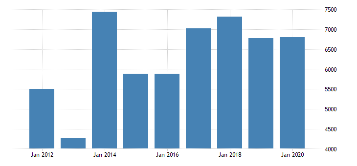 united states real gross domestic product by industry private industries nondurable goods manufacturing petroleum and coal products manufacturing for indiana fed data