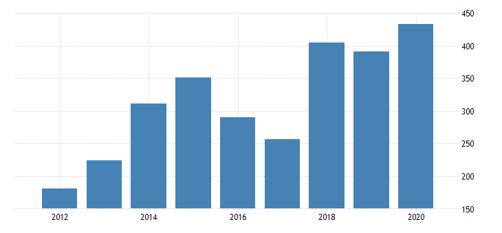 united states real gross domestic product by industry private industries nondurable goods manufacturing petroleum and coal products manufacturing for iowa fed data