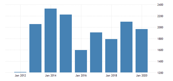 united states real gross domestic product by industry private industries nondurable goods manufacturing petroleum and coal products manufacturing for michigan fed data