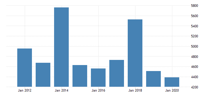 united states real gross domestic product by industry private industries nondurable goods manufacturing petroleum and coal products manufacturing for minnesota fed data