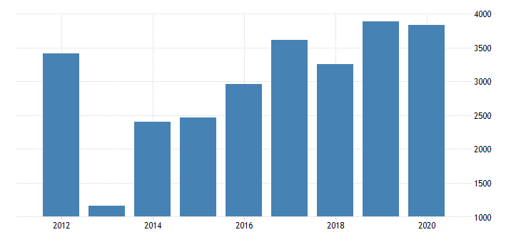 united states real gross domestic product by industry private industries nondurable goods manufacturing petroleum and coal products manufacturing for mississippi fed data