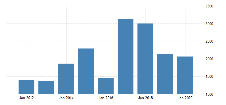 united states real gross domestic product by industry private industries nondurable goods manufacturing petroleum and coal products manufacturing for montana fed data