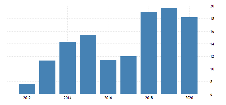 united states real gross domestic product by industry private industries nondurable goods manufacturing petroleum and coal products manufacturing for nebraska fed data