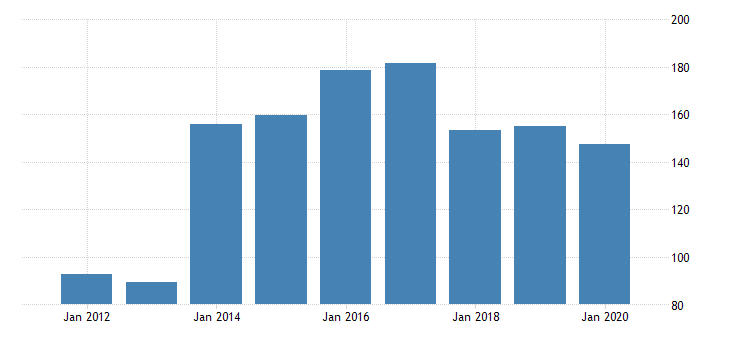 united states real gross domestic product by industry private industries nondurable goods manufacturing petroleum and coal products manufacturing for nevada fed data