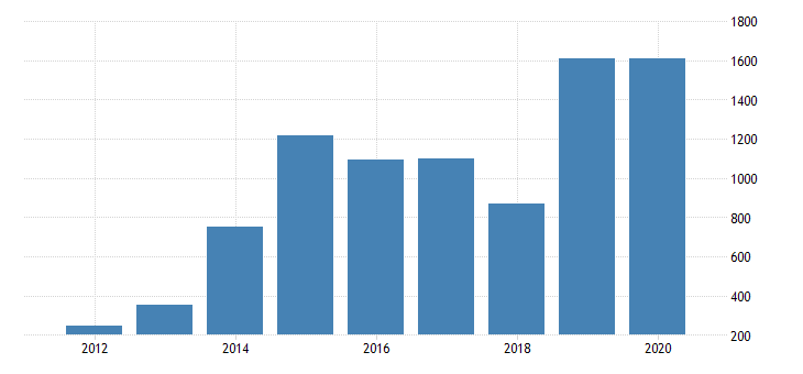 united states real gross domestic product by industry private industries nondurable goods manufacturing petroleum and coal products manufacturing for new mexico fed data