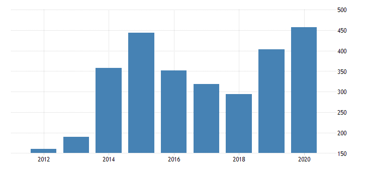united states real gross domestic product by industry private industries nondurable goods manufacturing petroleum and coal products manufacturing for north dakota fed data