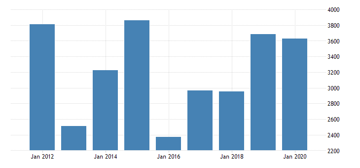 united states real gross domestic product by industry private industries nondurable goods manufacturing petroleum and coal products manufacturing for oklahoma fed data
