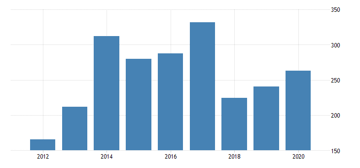 united states real gross domestic product by industry private industries nondurable goods manufacturing petroleum and coal products manufacturing for oregon fed data