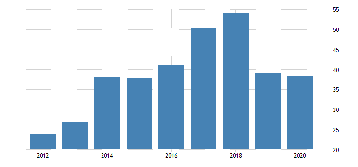 united states real gross domestic product by industry private industries nondurable goods manufacturing petroleum and coal products manufacturing for vermont fed data