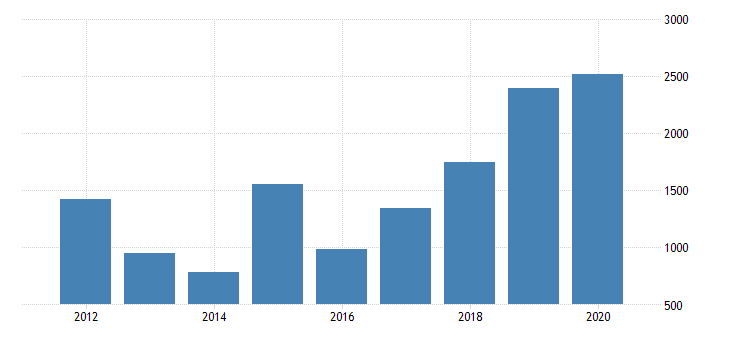 united states real gross domestic product by industry private industries nondurable goods manufacturing petroleum and coal products manufacturing for wyoming fed data