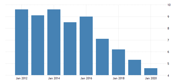 united states real gross domestic product by industry private industries nondurable goods manufacturing plastics and rubber products manufacturing for alaska fed data
