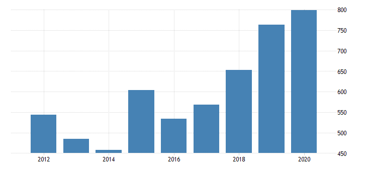 united states real gross domestic product by industry private industries nondurable goods manufacturing plastics and rubber products manufacturing for arizona fed data