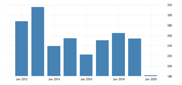 united states real gross domestic product by industry private industries nondurable goods manufacturing plastics and rubber products manufacturing for delaware fed data