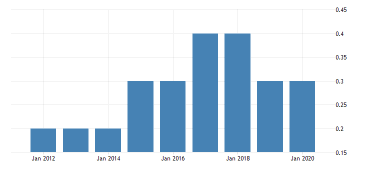 united states real gross domestic product by industry private industries nondurable goods manufacturing plastics and rubber products manufacturing for district of columbia fed data