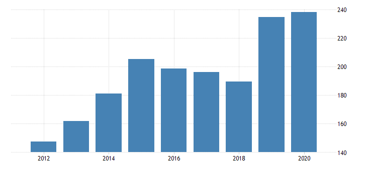 united states real gross domestic product by industry private industries nondurable goods manufacturing plastics and rubber products manufacturing for idaho fed data