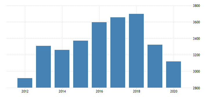 united states real gross domestic product by industry private industries nondurable goods manufacturing plastics and rubber products manufacturing for indiana fed data