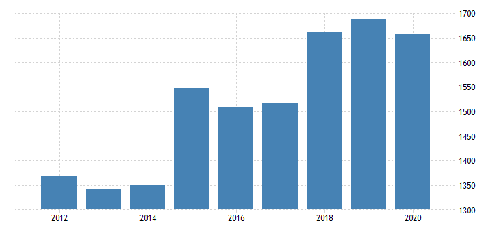 united states real gross domestic product by industry private industries nondurable goods manufacturing plastics and rubber products manufacturing for minnesota fed data