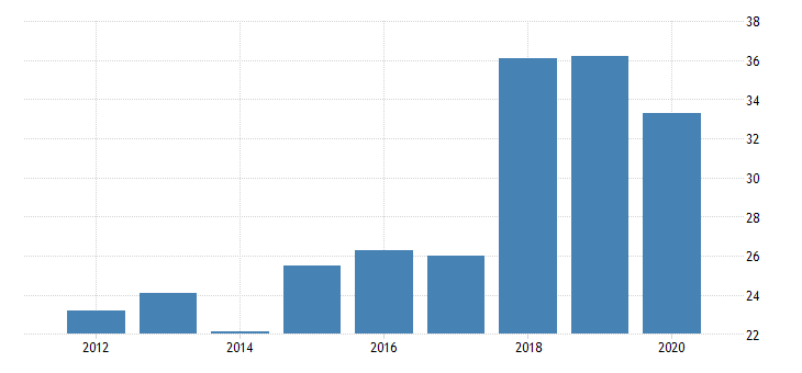 united states real gross domestic product by industry private industries nondurable goods manufacturing plastics and rubber products manufacturing for montana fed data