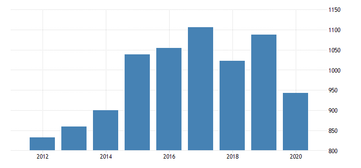 united states real gross domestic product by industry private industries nondurable goods manufacturing plastics and rubber products manufacturing for oklahoma fed data