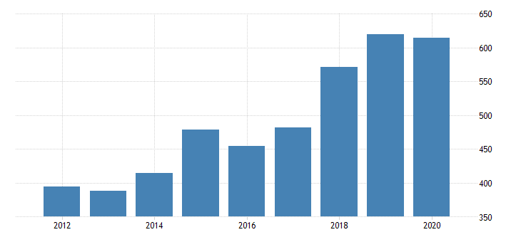 united states real gross domestic product by industry private industries nondurable goods manufacturing plastics and rubber products manufacturing for oregon fed data
