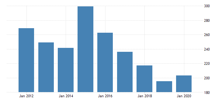 united states real gross domestic product by industry private industries nondurable goods manufacturing plastics and rubber products manufacturing for rhode island fed data