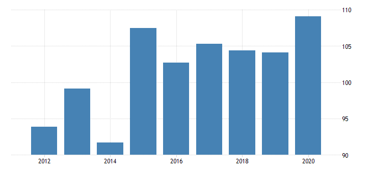 united states real gross domestic product by industry private industries nondurable goods manufacturing plastics and rubber products manufacturing for vermont fed data