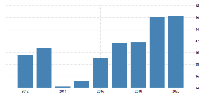 united states real gross domestic product by industry private industries nondurable goods manufacturing plastics and rubber products manufacturing for wyoming fed data