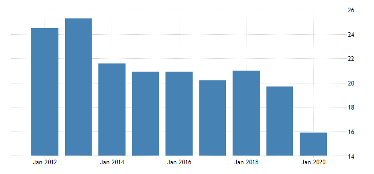 united states real gross domestic product by industry private industries nondurable goods manufacturing printing and related support activities for alaska fed data