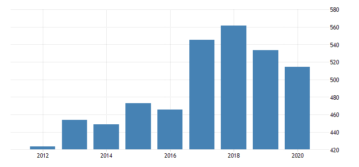 united states real gross domestic product by industry private industries nondurable goods manufacturing printing and related support activities for arizona fed data