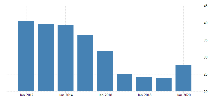 united states real gross domestic product by industry private industries nondurable goods manufacturing printing and related support activities for delaware fed data