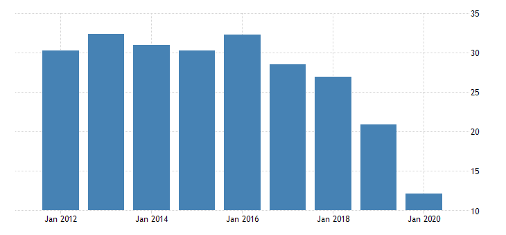 united states real gross domestic product by industry private industries nondurable goods manufacturing printing and related support activities for district of columbia fed data