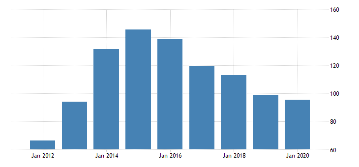united states real gross domestic product by industry private industries nondurable goods manufacturing printing and related support activities for idaho fed data