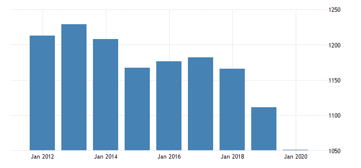 united states real gross domestic product by industry private industries nondurable goods manufacturing printing and related support activities for indiana fed data
