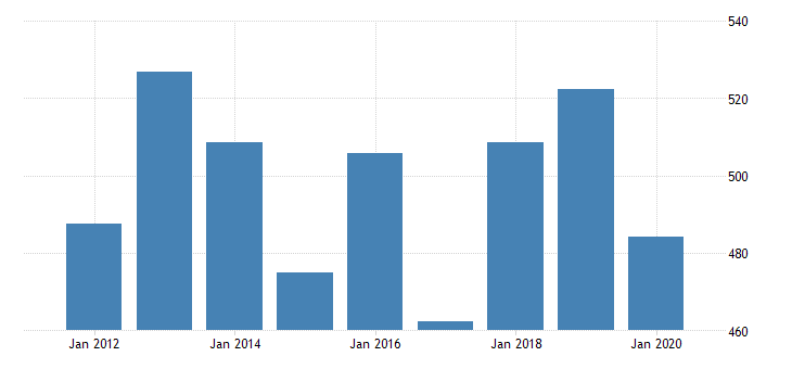 united states real gross domestic product by industry private industries nondurable goods manufacturing printing and related support activities for iowa fed data