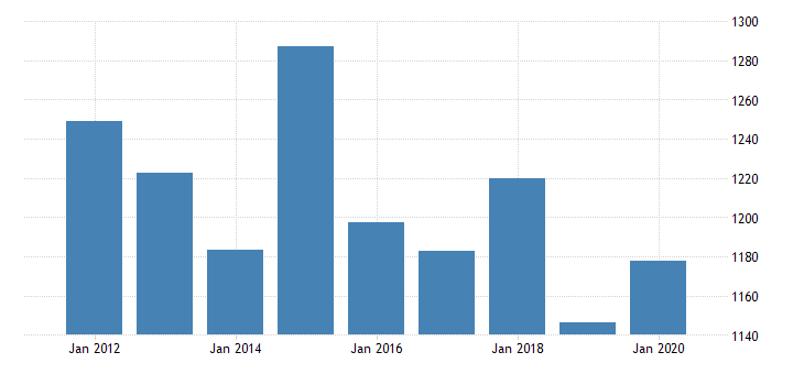 united states real gross domestic product by industry private industries nondurable goods manufacturing printing and related support activities for massachusetts fed data
