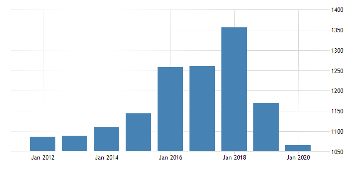 united states real gross domestic product by industry private industries nondurable goods manufacturing printing and related support activities for michigan fed data