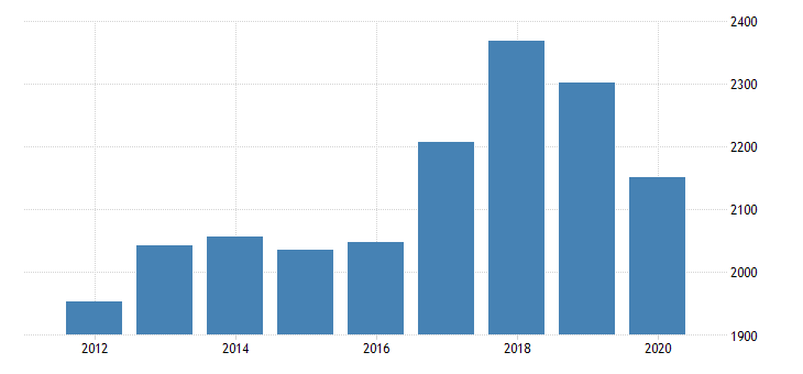 united states real gross domestic product by industry private industries nondurable goods manufacturing printing and related support activities for minnesota fed data