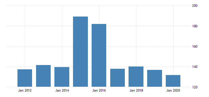united states real gross domestic product by industry private industries nondurable goods manufacturing printing and related support activities for mississippi fed data